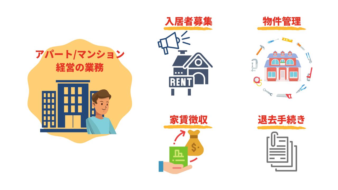 マンション・アパートオーナーの業務