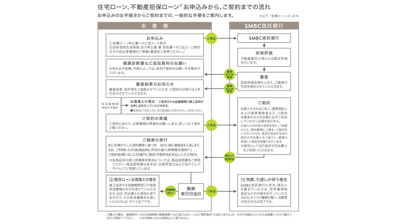SMBC信託銀行のデータ